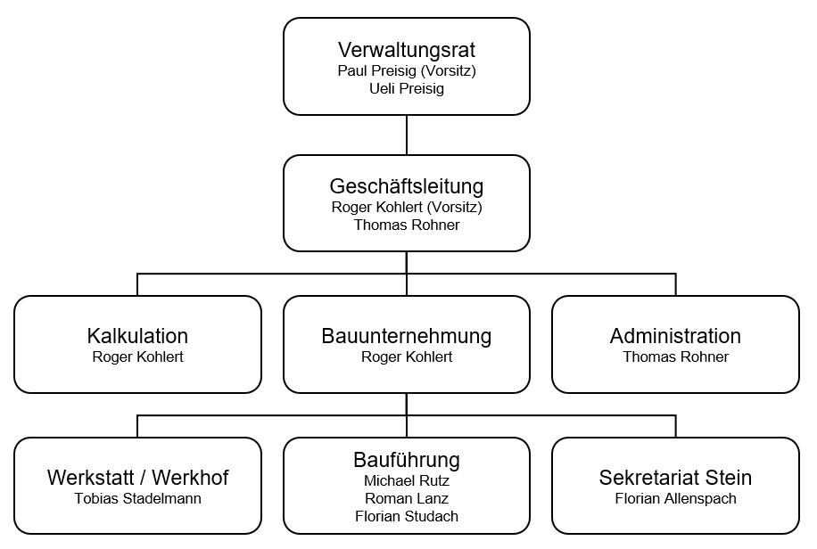 Organigramm Preisig AG